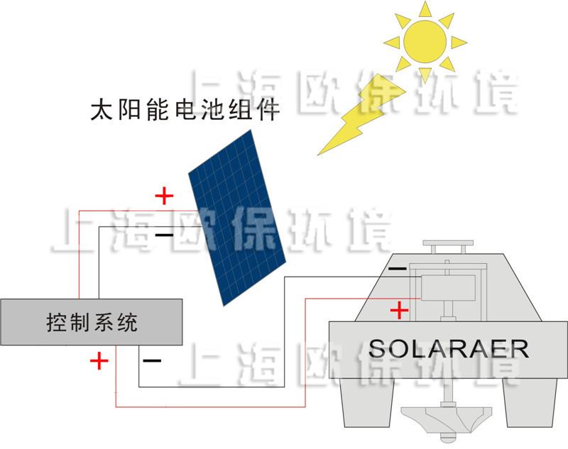 太阳能解层曝气机结构示意图